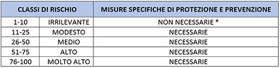 tabella Inforisk classi rischio