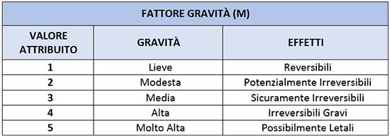 tabella inforisk fattore gravita