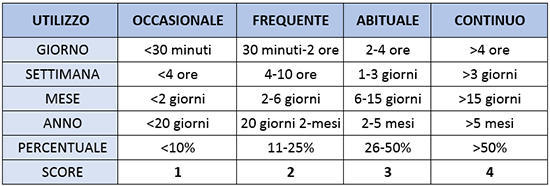 tabella inforisk utilizzo