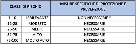 tabella inforisk classi di rischio e misure specifiche