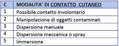 tabella inforisk modalità contatto cutaneo
