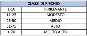 tabella classi di rischio 2